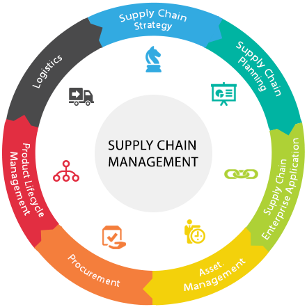 Cryptocurrencies supply chain management